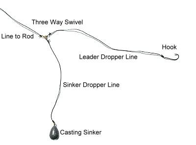 basic rigging, Fly Fishing Bait